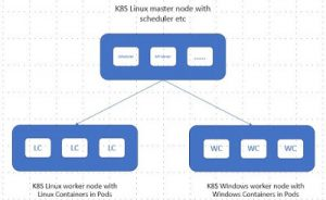 K8S Support for Windows Containers
