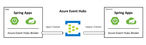Event-driven Java with Spring Cloud Stream Binder for Azure Event Hubs
