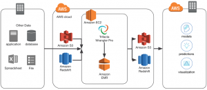 How Accelerating Data Preparation with Trifacta for Amazon Redshift Drives More Value from Analytics