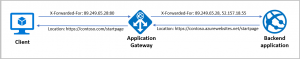 Rewrite HTTP headers with Azure Application Gateway