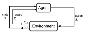 Reinforcement Learning Explained: Overview, Comparisons and Applications in Business