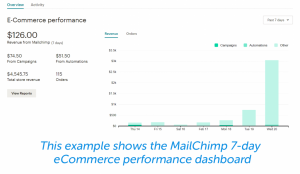 Email Analytics: How to Track What's Working and What Isn't