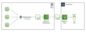 Connecting Disparate Industrial Devices and Applications from the Plant Floor to AWS Using KEPServerEX
