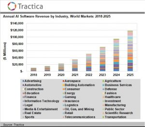 Artificial Intelligence Software Market to Reach $118.6 Billion in Annual Worldwide Revenue by 2025