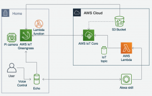 How to Install a Face Recognition Model at the Edge with AWS IoT Greengrass