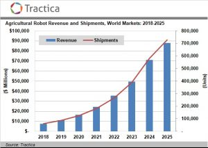 Agricultural Robot Shipments to Reach 727,000 Units Annually by 2025
