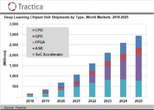 Deep Learning Chipset Shipments to Increase to 2.9 Billion Units Annually by 2025