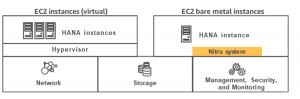 Amazon EC2 High Memory instances for SAP HANA: simple, flexible, powerful