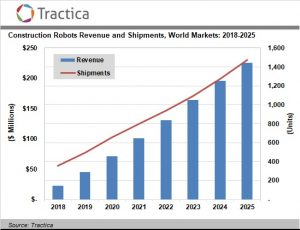 Construction Robotics Market to Reach $226 Million Worldwide by 2025
