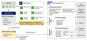 AWS and SAP announce IoT interoperability solution