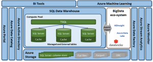 Azure SQL Data Warehouse releases new capabilities for performance and security