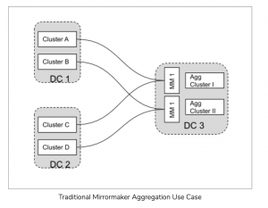 Kafka Replication: The case for MirrorMaker 2.0