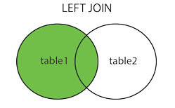 SQL Left Join Tutorial With Example | Left Outer Join in SQL