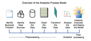 Big data in business analytics: Talking about the analytics process model