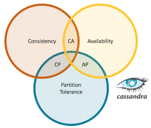 How Apache Cassandra™ Balances Consistency, Availability, and Performance