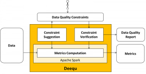 Test data quality at scale with Deequ