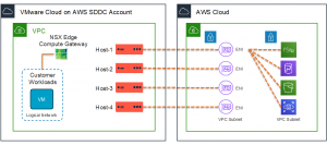 Storing and Sharing Files with Amazon FSx in a VMware Cloud on AWS Environment