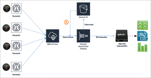How to Analyze and Action Device Data Using AWS IoT and Splunk