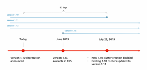 Updates to Amazon EKS Version Lifecycle