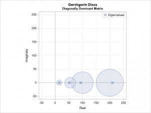 Gershgorin discs and the location of eigenvalues