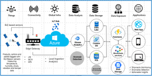 Securing the pharmaceutical supply chain with Azure IoT