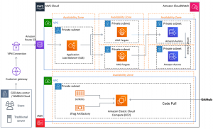 Migrating Applications from Monolithic to Microservice on AWS