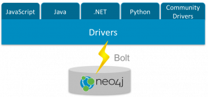 2016: The Year in Neo4j Drivers