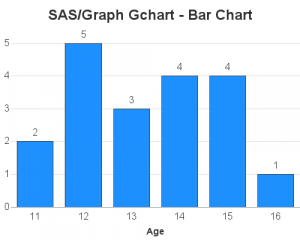 Converting from Gchart to SGplot - simple bar chart