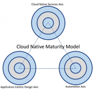 Journey to Being Cloud-Native – How and Where Should You Start?