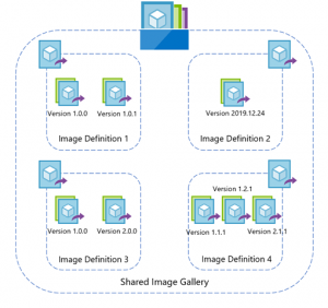 Azure Shared Image Gallery now generally available