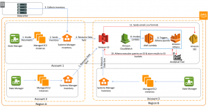 Discovering and Reporting on Agile Assets with AWS Systems Manager