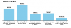 Forrester Finds Millions in Savings and New Opportunities in Digital Transformation with MemSQL