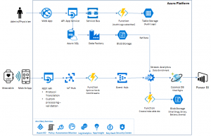 Azure Cosmos DB: A competitive advantage for healthcare ISVs
