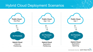 Hybrid and Multi-Cloud Deployment Scenarios