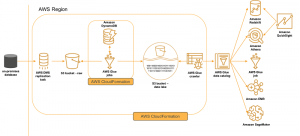 Loading ongoing data lake changes with AWS DMS and AWS Glue