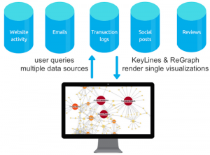 Solving distributed graph problems with DataStax