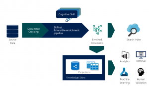 Analyze AI enriched content with Azure Search's knowledge store