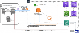 AWS Transfer for SFTP for SAP file transfer workloads – part 1