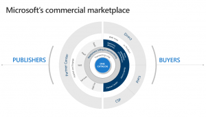 Enhancing Microsoft's commercial marketplace for partners