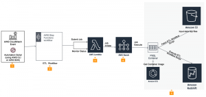 Orchestrating an ETL process using AWS Step Functions for Amazon Redshift