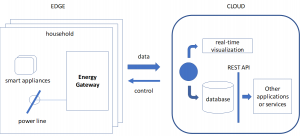 Creating Energy IoT Solutions Using Intel SoC FPGA Devices and AWS Services