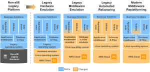 Demystifying Legacy Migration Options to the AWS Cloud