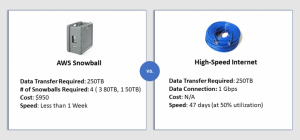 Fastest Way to Migrate to the Cloud: AWS Snowball