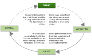 A Pragmatic Guide To Brand Value