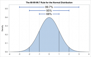 Extreme values: What is an extreme value for normally distributed data?