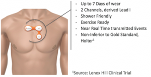 IoT sensors and wearables revolutionize patient care