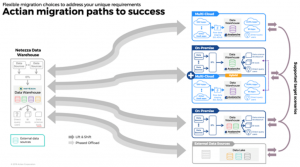 It's not the Destination but the Journey – How Smart IT Managers are Forging Their Data Warehouse Path to the Cloud