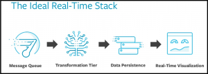 The Ideal Stack for Real-Time Analytics