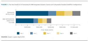 The cost of data warehouse appliance complexity: Comparing IAS and IntelliFlex