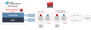 Tutorial: Redis Enterprise on PKS, the New Operator, Makes it Easy to Manage Distributed Data